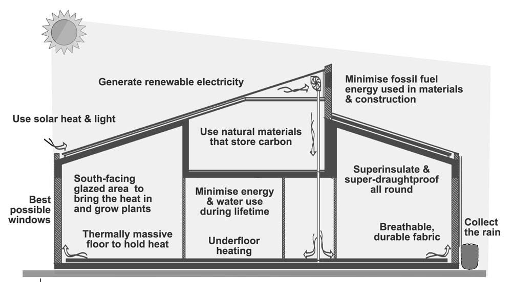 Carbon Negative Building