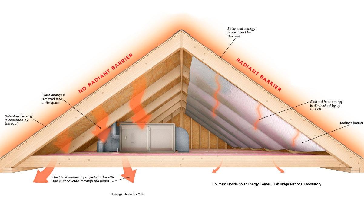 Radiant Barrier Diagram